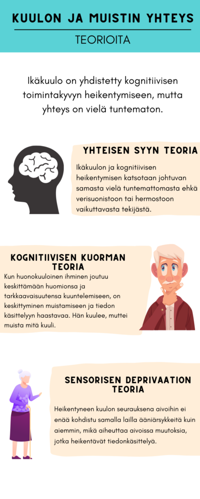 Kuulon ja muistin yhteyksistä on esitetty useita teorioita mm. yhteisen syyn teoria, kognitiivisen kuorman teoria ja sensorisen deprivaation teoria.